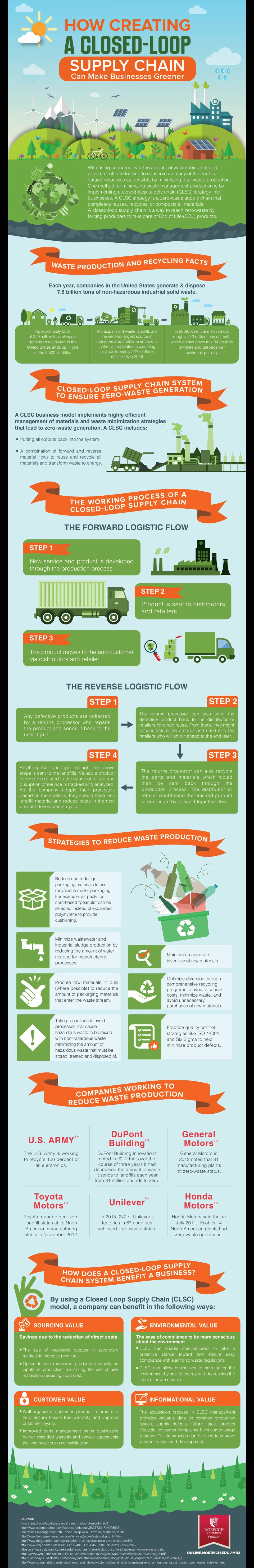 closed loop supply chain infographic image