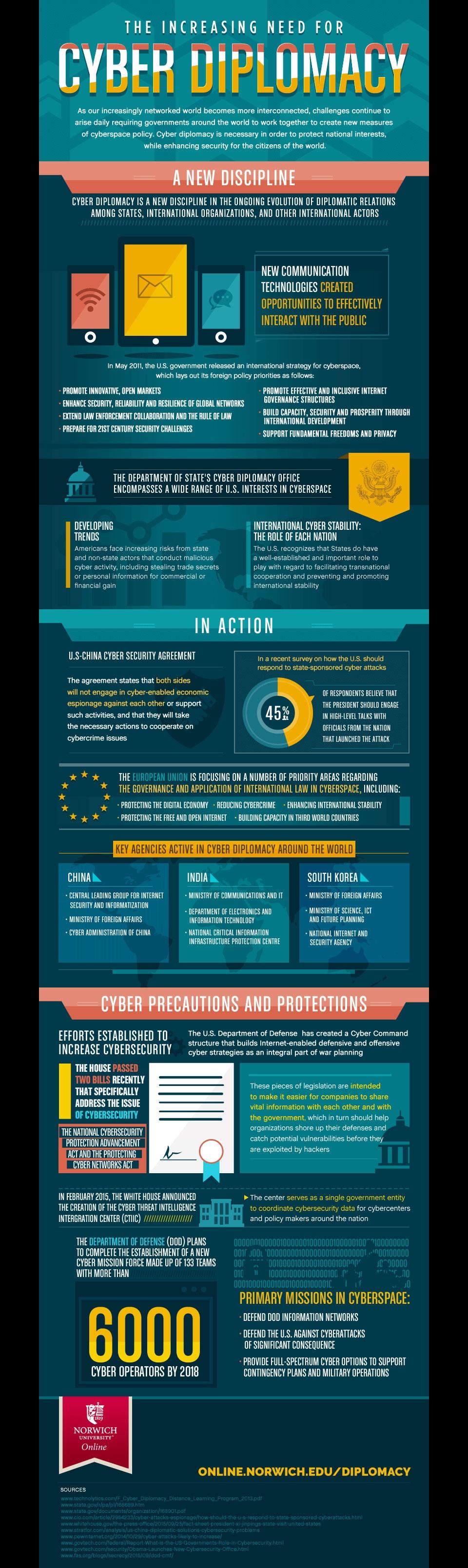cyberdiplomacy infographic image