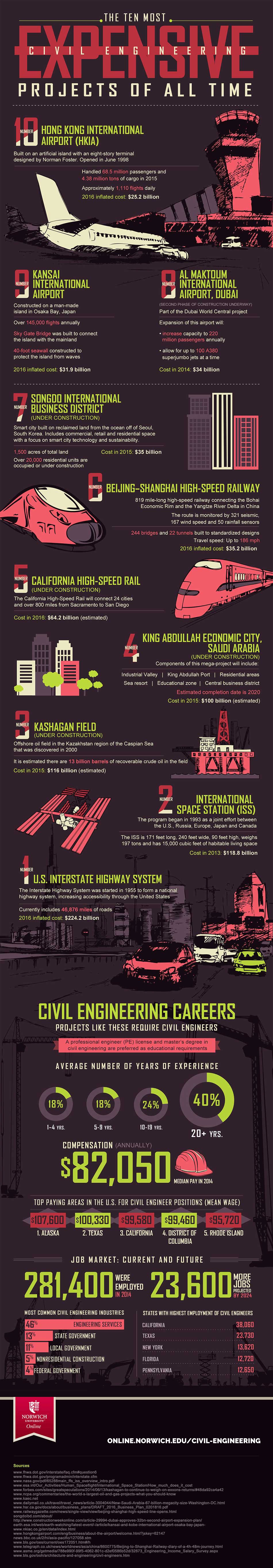 expensive engineering projects infographic image