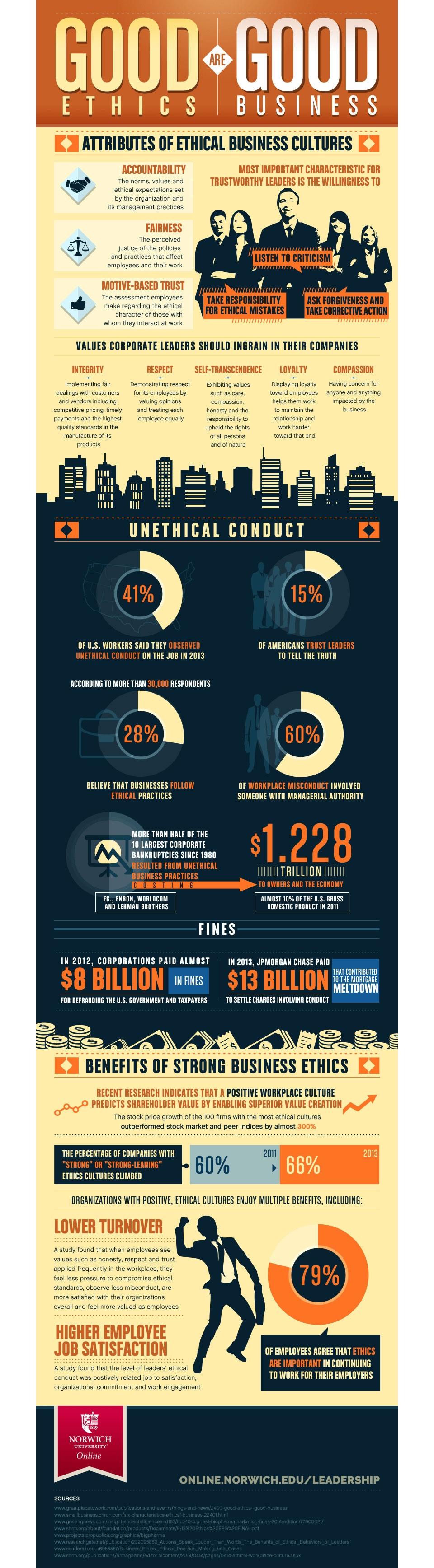 good ethics infographic image
