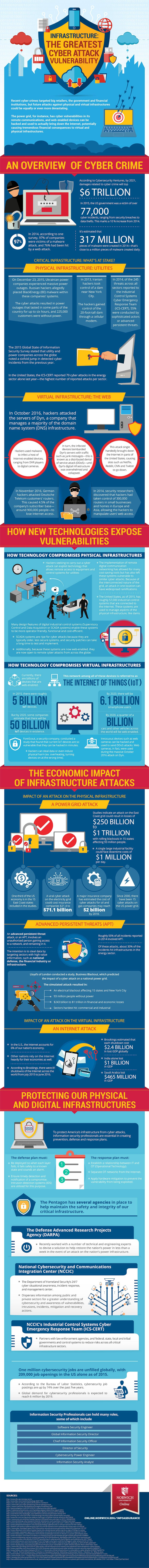 infrastructure cyberattack vulnerability infographic image