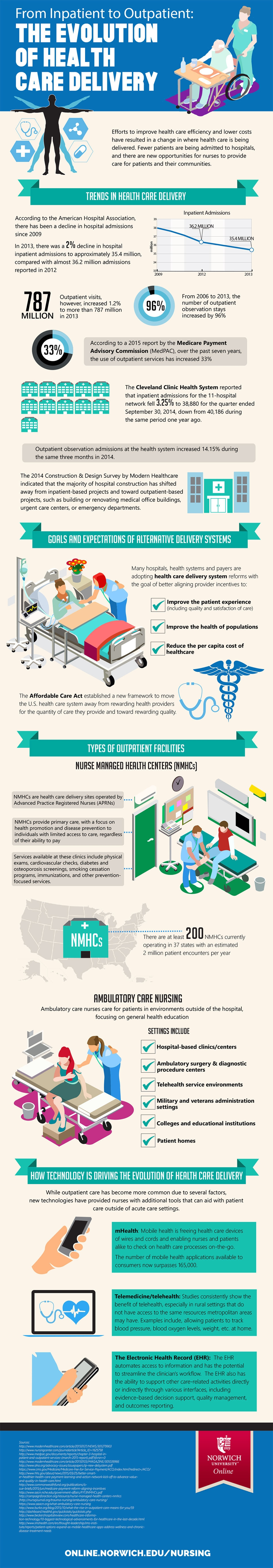inpatient to outpatient infographic image
