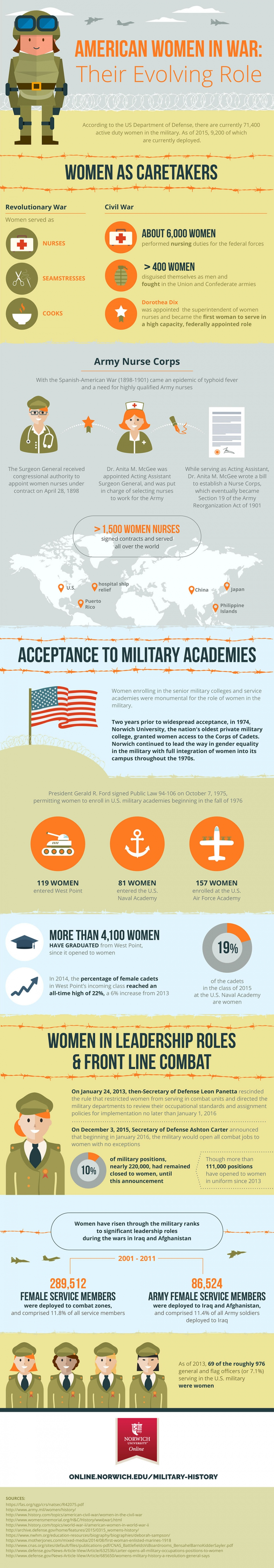 women in the military infographic image