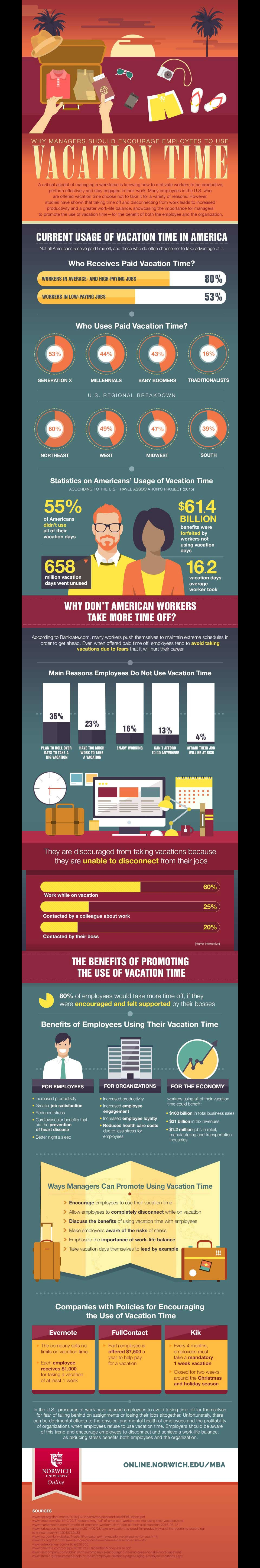 managers encourage vacation infographic image