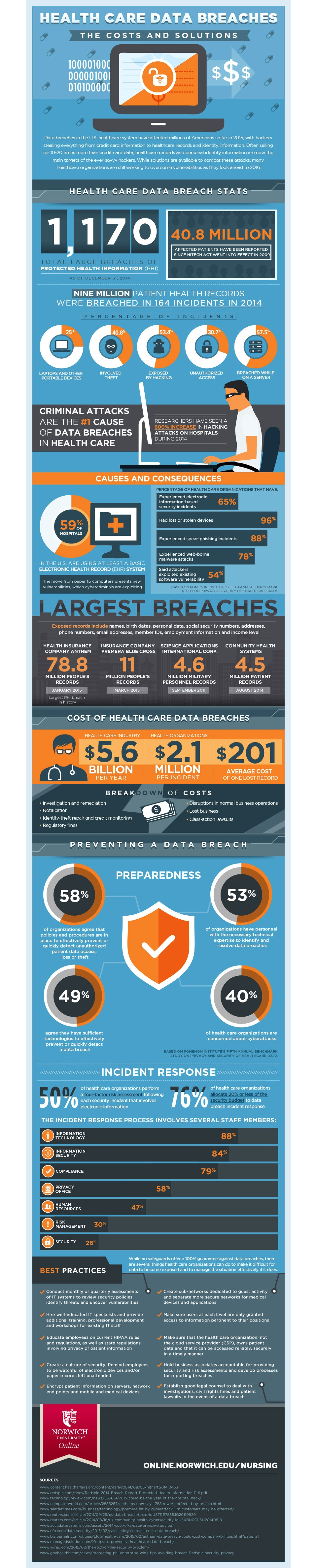 healthcare data breaches infographic image