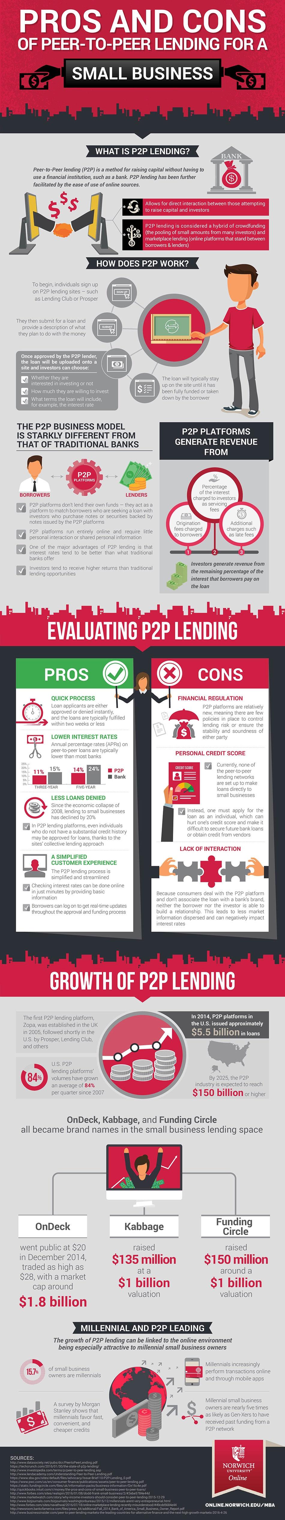 peer lending infographic image