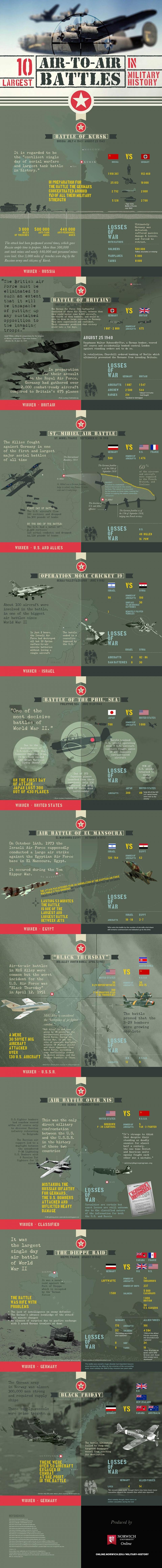 ten largest air battles infographic image